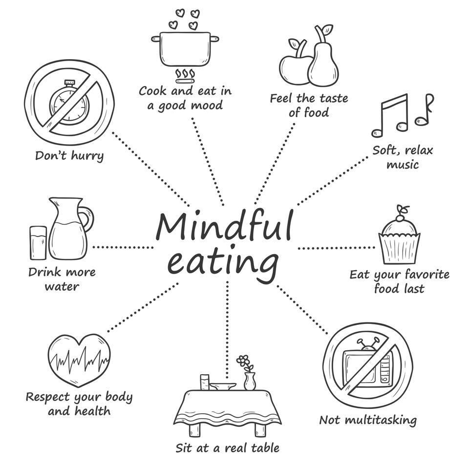 Mindful healthy eating